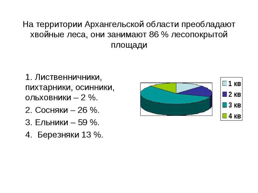 На территории Архангельской области преобладают хвойные леса, они занимают 86...