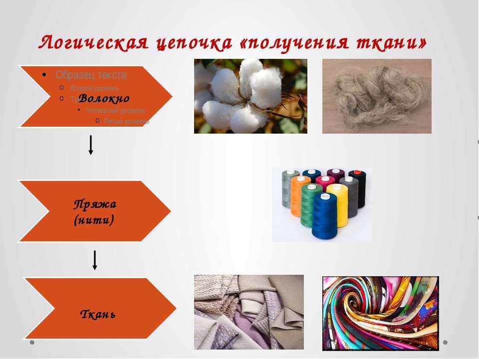 Логическая цепочка «получения ткани» Волокно Пряжа (нити) Ткань