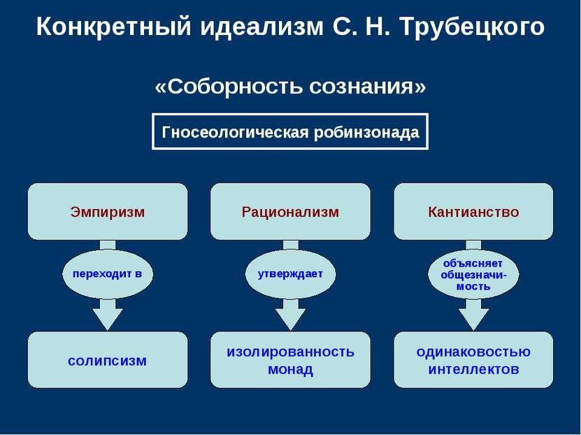Конкретный идеализм С.Н.Трубецкого «Соборность сознания» Эмпиризм Рационали...