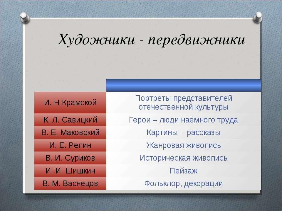 Художники - передвижники И. Н Крамской Портреты представителей отечественной ...
