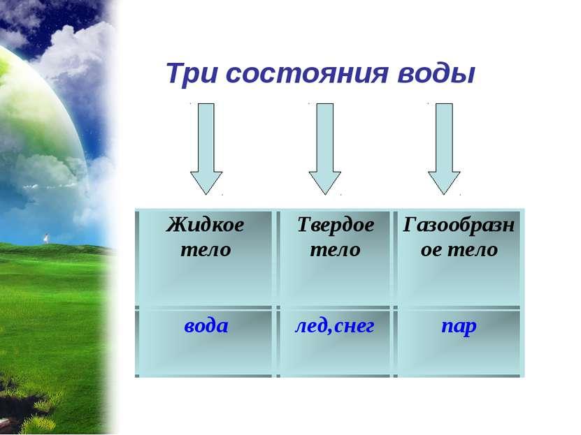Три состояния воды Жидкое тело Твердое тело Газообразное тело вода лед,снег пар