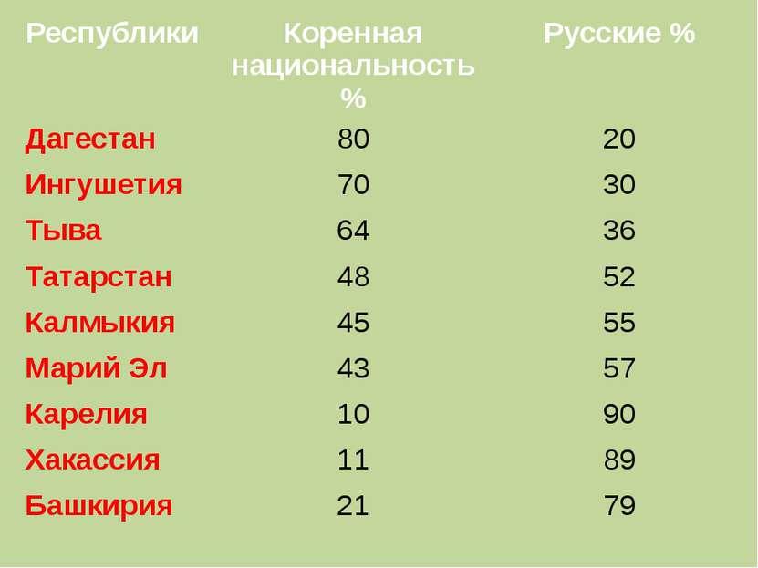 Республики Коренная национальность % Русские % Дагестан 80 20 Ингушетия 70 30...