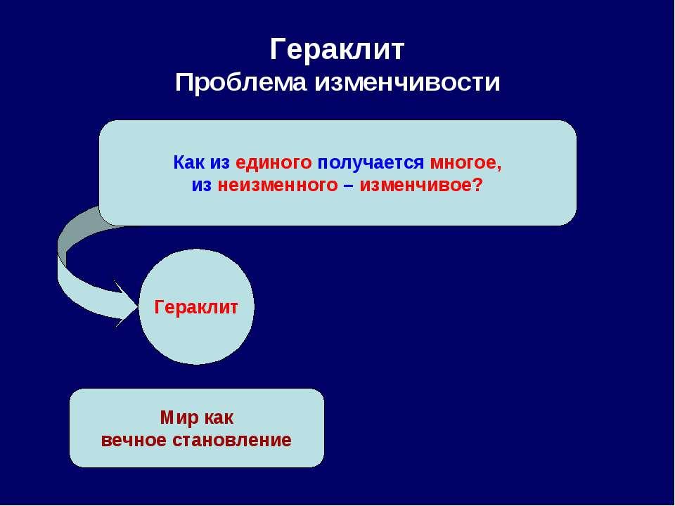 Гераклит Проблема изменчивости Как из единого получается многое, из неизменно...
