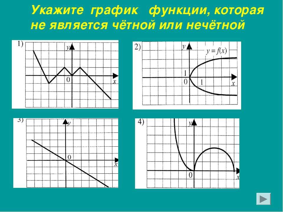 Укажите график функции, которая не является чётной или нечётной