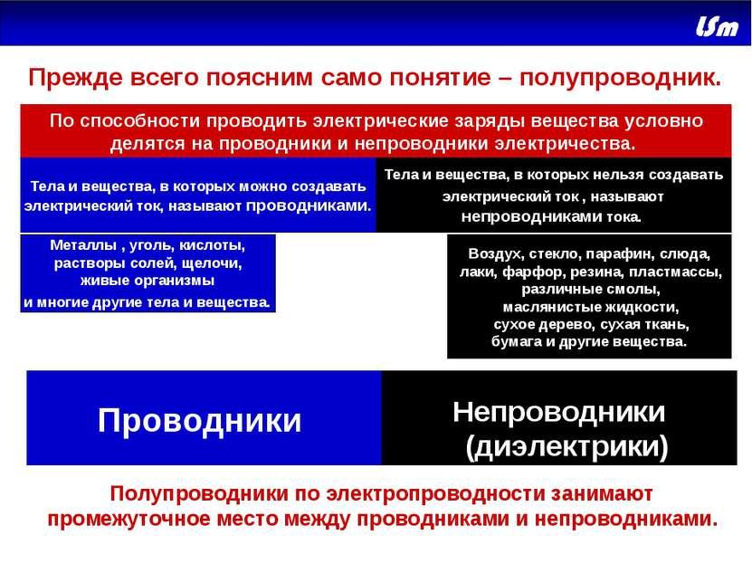 Полупроводники Непроводники (диэлектрики) Проводники Прежде всего поясним сам...