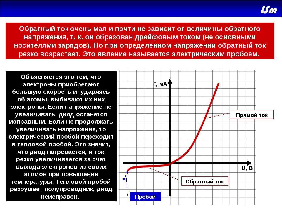 Прямой ток Обратный ток Пробой U, В I, мA Объясняется это тем, что электроны ...