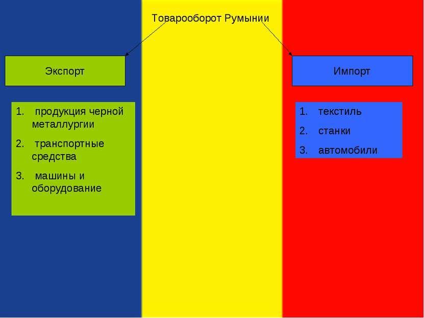 Товарооборот Румынии