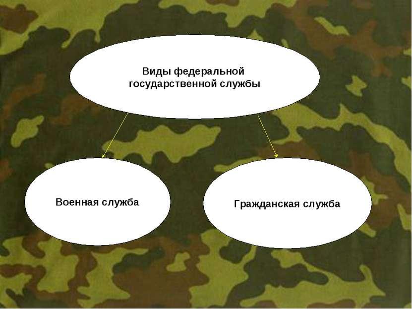 Виды федеральной государственной службы Военная служба Гражданская служба