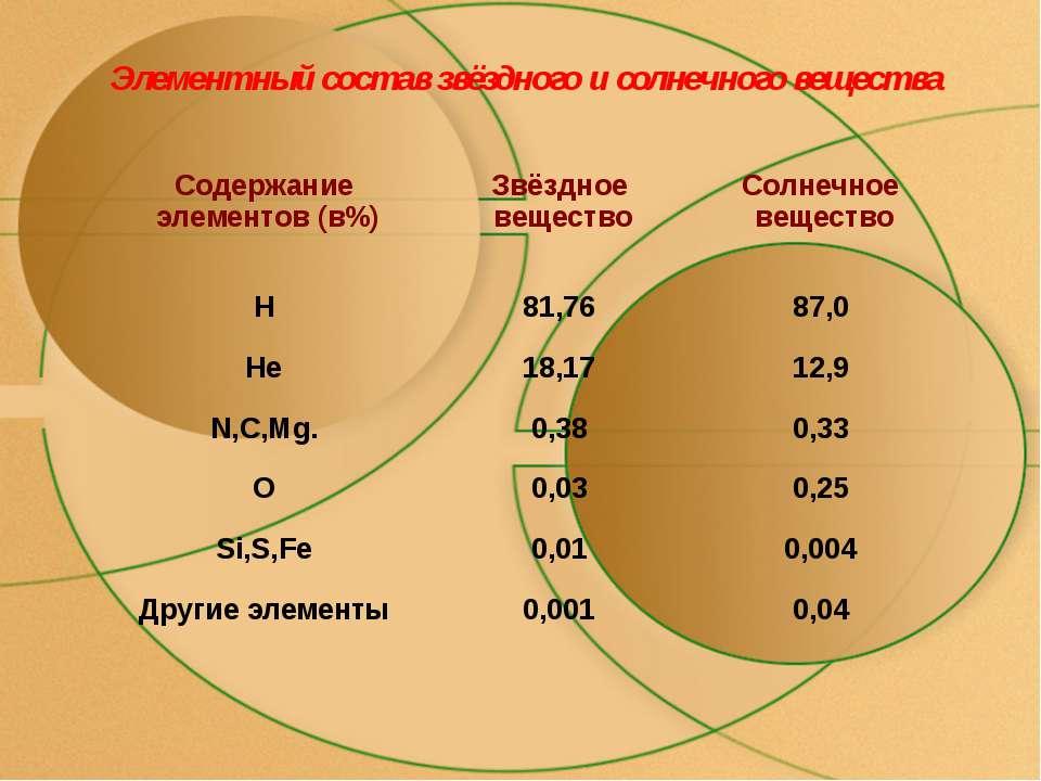 Элементный состав звёздного и солнечного вещества Содержание элементов (в%) З...