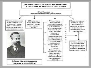 С.Витте. Министр финансов империи в 1892—1903 гг.