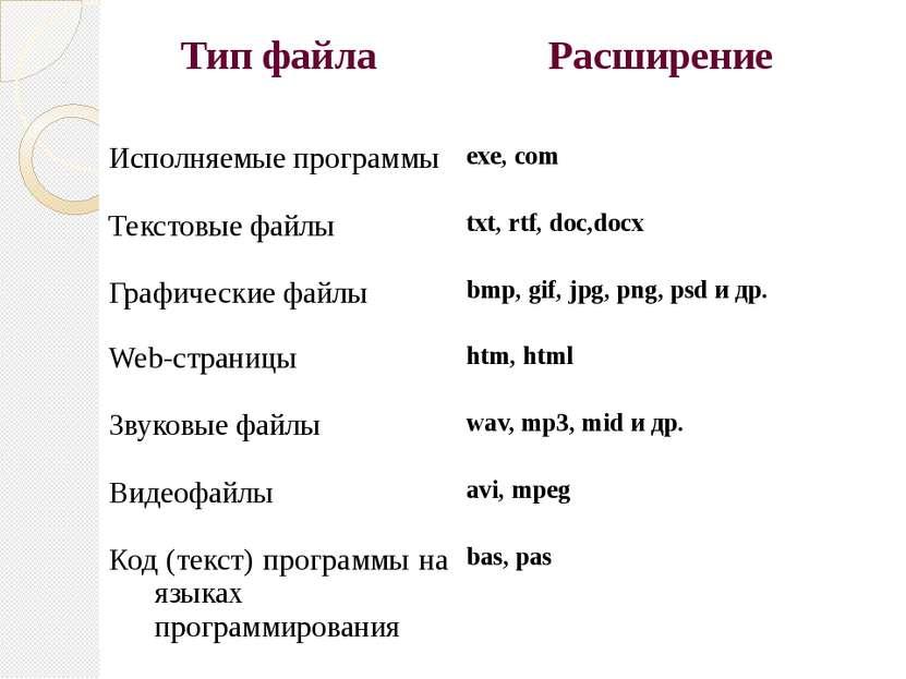 Тип файла Расширение Исполняемые программы exe,com Текстовые файлы txt,rtf,do...
