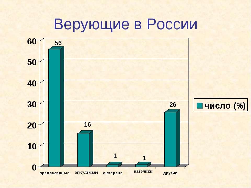 Верующие в России мусульмане католики 56 16 1 1 26
