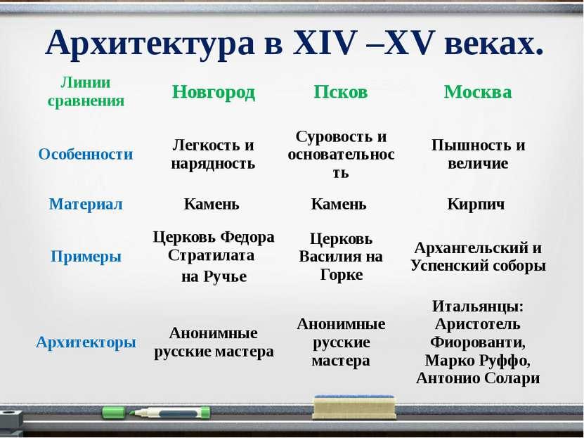 Архитектура в XIV –XV веках. Линии сравнения Новгород Псков Москва Особенност...