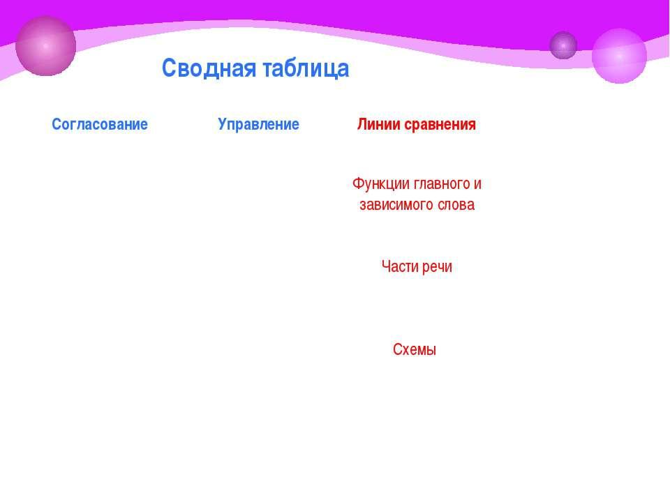 Сводная таблица Согласование Управление Линии сравнения Функции главного и за...
