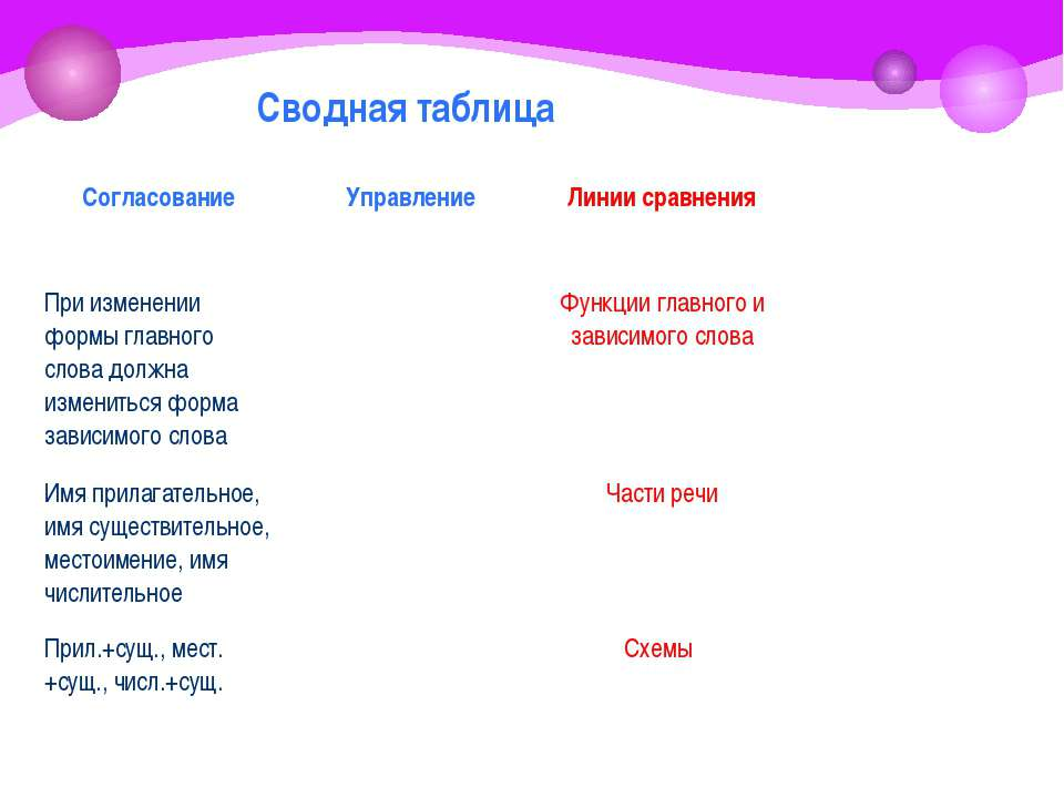Сводная таблица Согласование Управление Линии сравнения При изменении формы г...