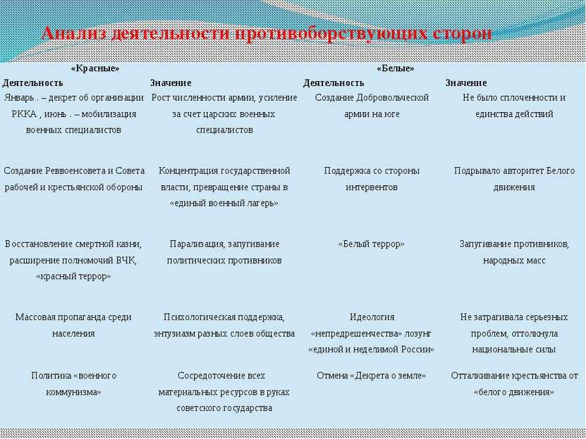 Анализ деятельности противоборствующих сторон «Красные» «Белые» Деятельность ...