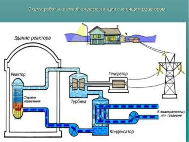 Схема работы атомной электростанции с кипящим реактором