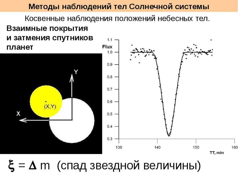 Методы наблюдений тел Солнечной системы Косвенные наблюдения положений небесн...