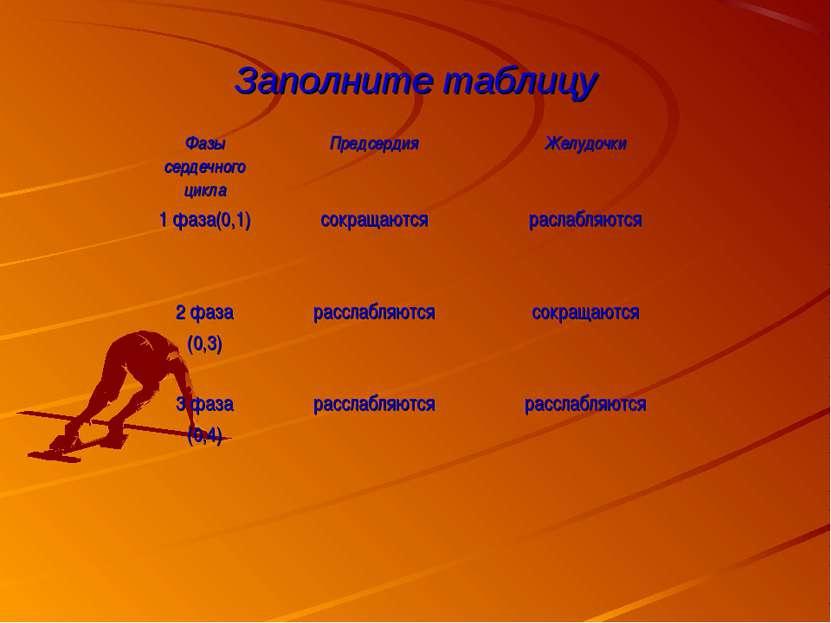 Заполните таблицу Фазы сердечного цикла Предсердия Желудочки 1 фаза(0,1) сокр...