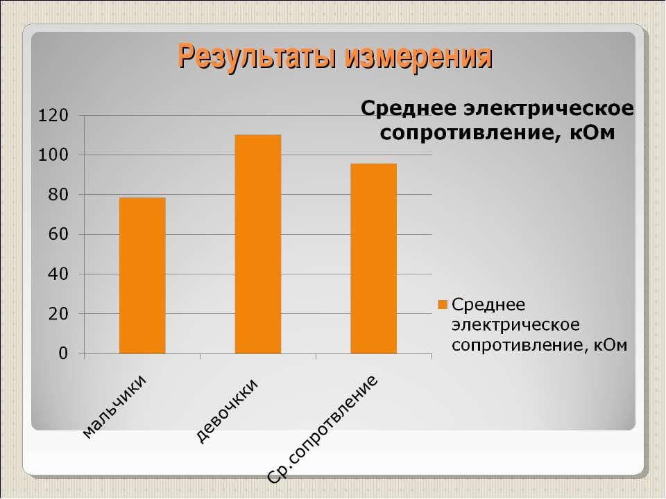 Результаты измерения