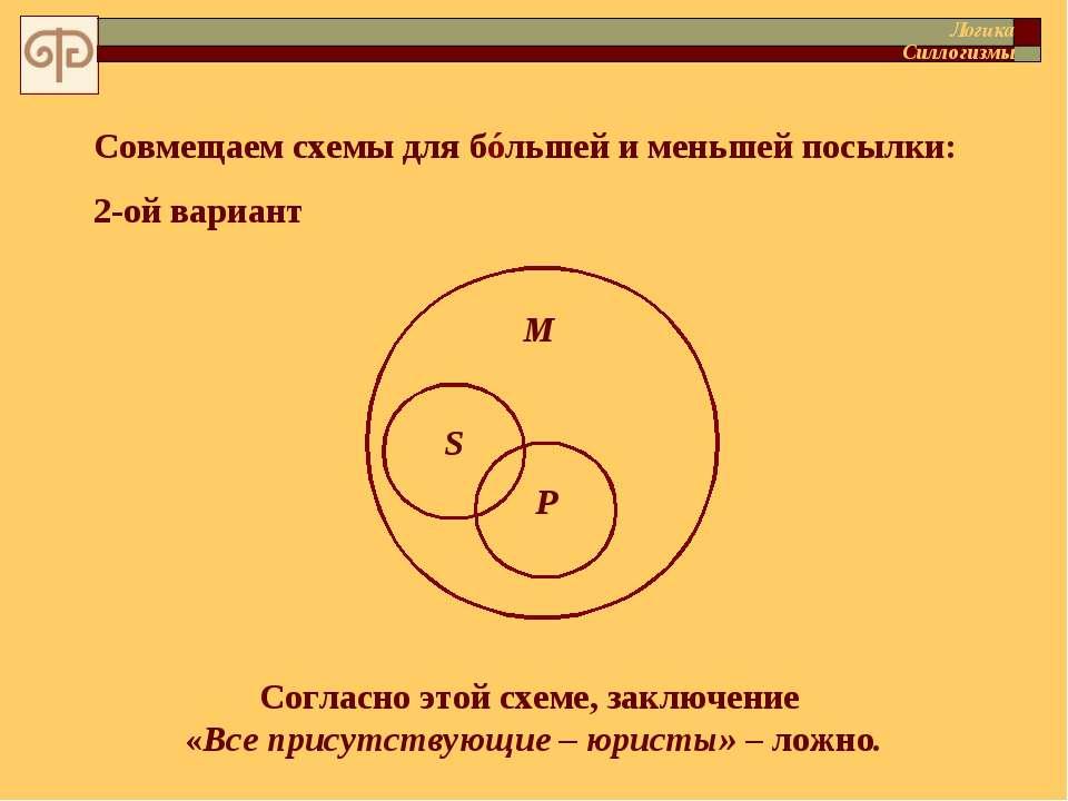 Совмещаем схемы для бóльшей и меньшей посылки: 2-ой вариант Логика Силлогизмы...