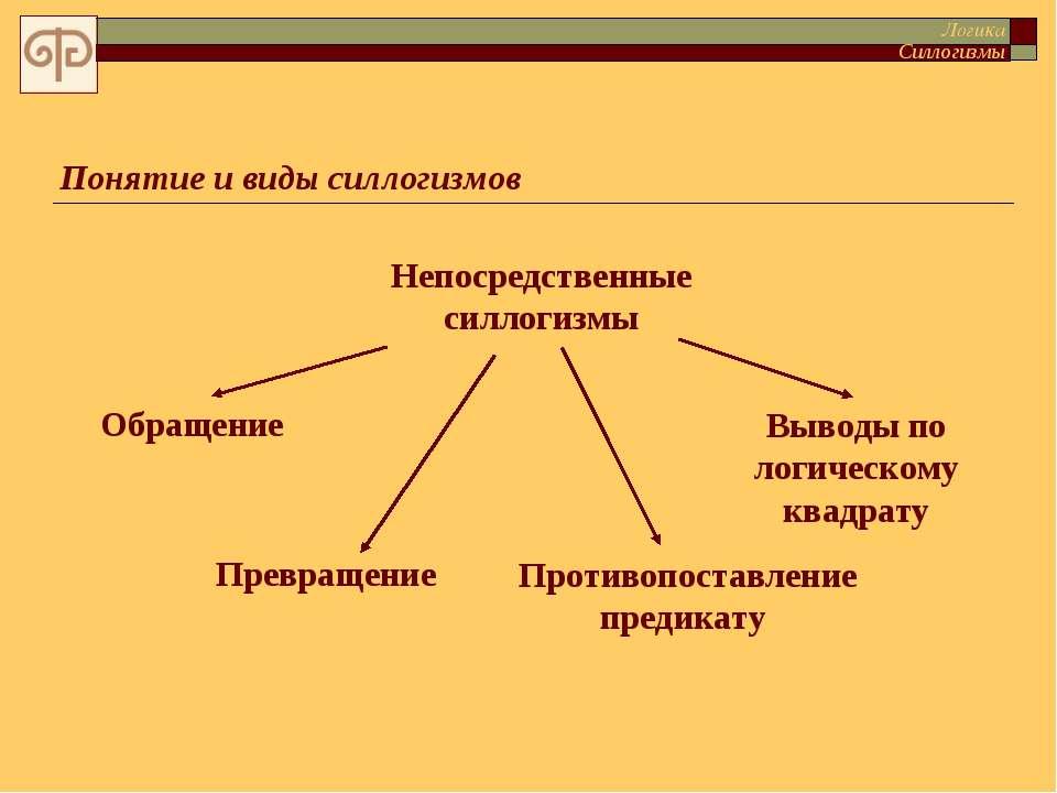 Как сделать вывод по логическому квадрату