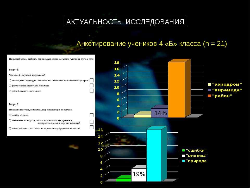 Анкетирование учеников 4 «Б» класса (n = 21) 19% 14% АКТУАЛЬНОСТЬ ИССЛЕДОВАНИЯ
