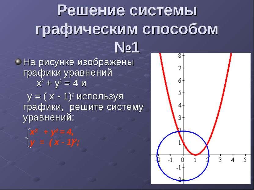 Решение системы графическим способом №1 На рисунке изображены графики уравнен...
