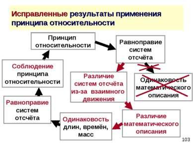 Исправленные результаты применения принципа относительности Принцип относител...
