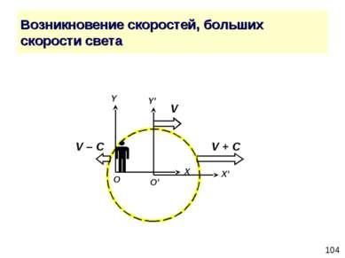 Возникновение скоростей, больших скорости света Y' X' O' V V + С V – С