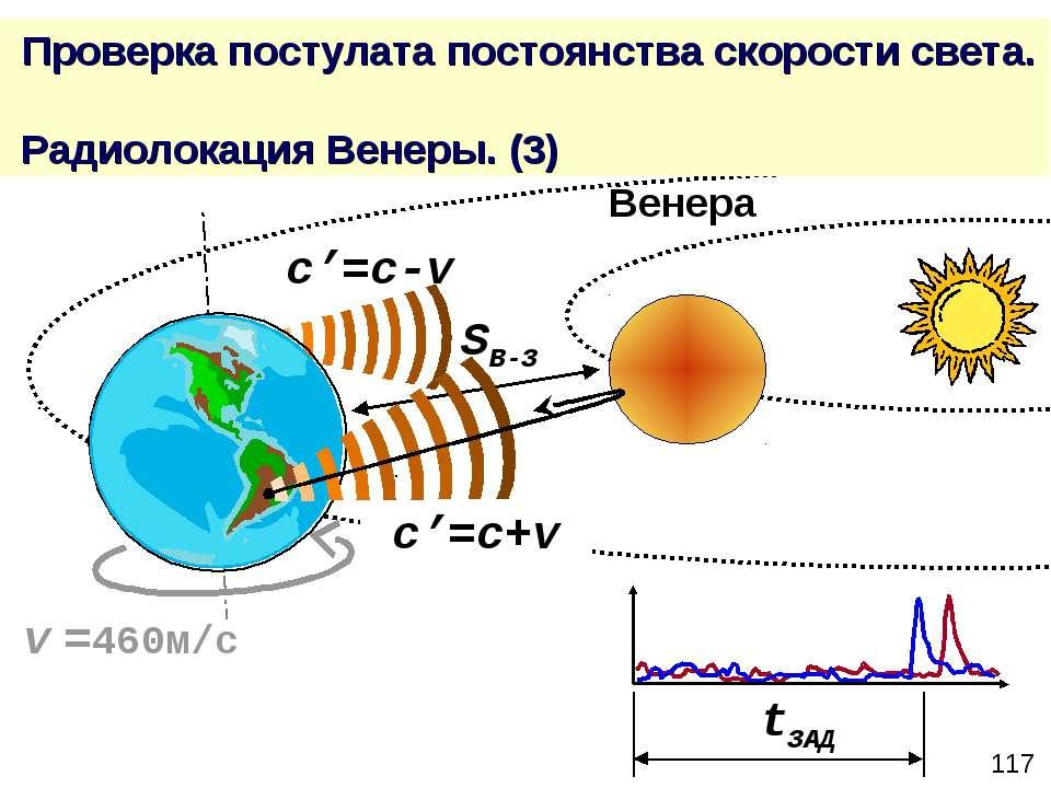 Проверка постулата постоянства скорости света. Радиолокация Венеры. (3) c'=c+...