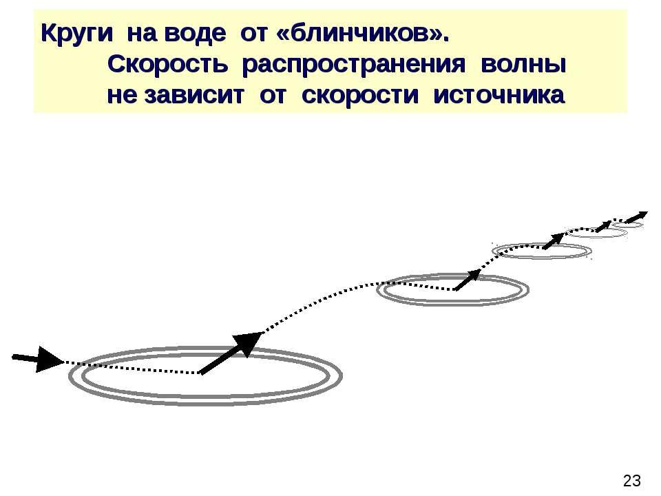 Круги на воде от «блинчиков». Скорость распространения волны не зависит от ск...