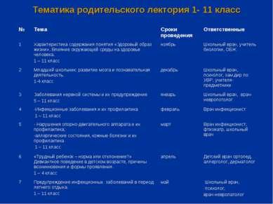 Тематика родительского лектория 1- 11 класс № Тема Сроки проведения Ответстве...