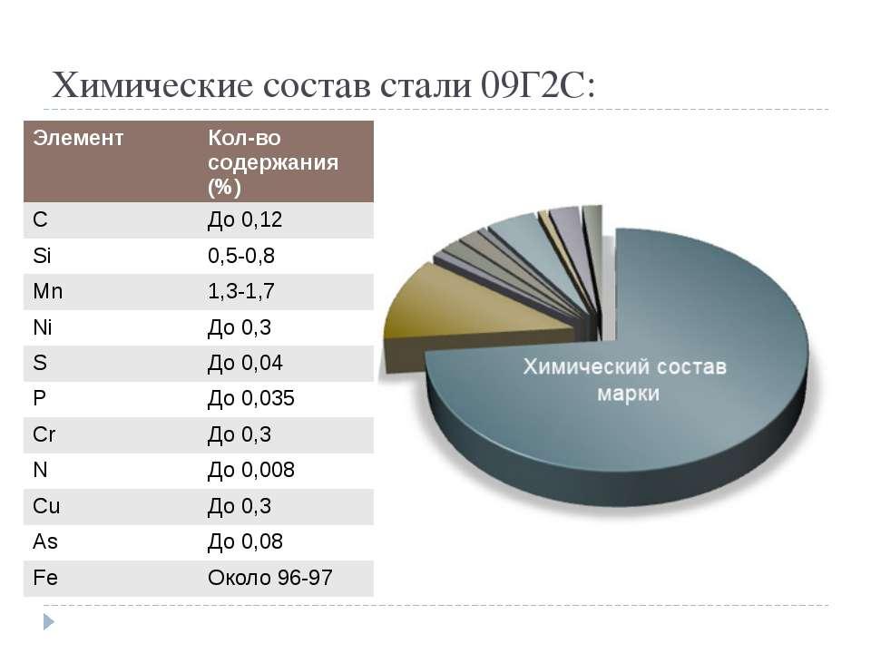 Химические состав стали 09Г2С: Элемент Кол-восодержания (%) C До 0,12 Si 0,5-...