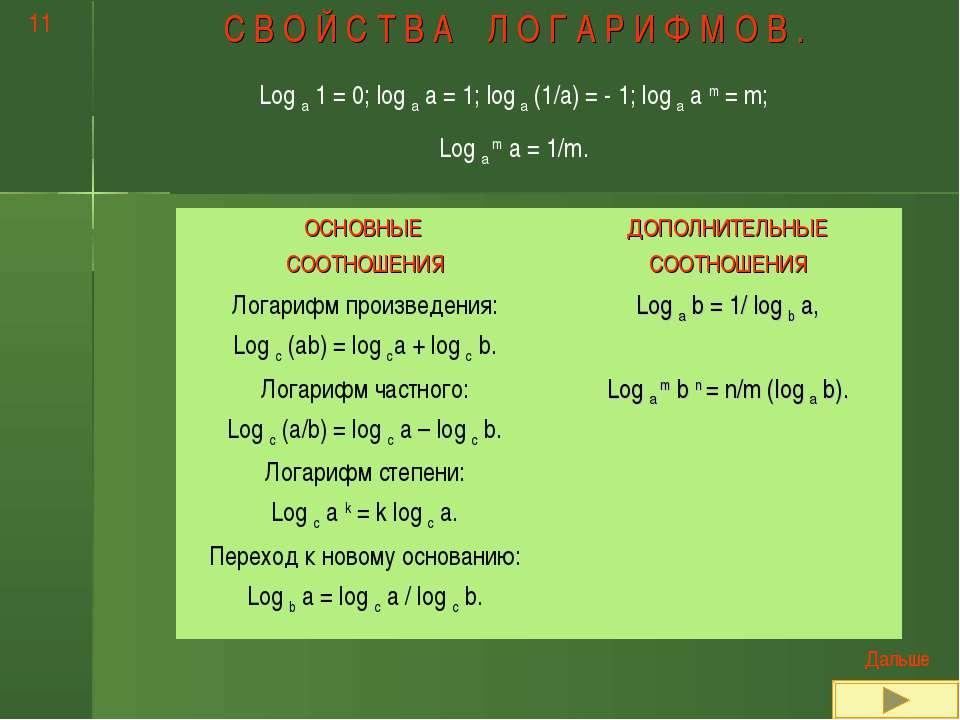 С В О Й С Т В А Л О Г А Р И Ф М О В . Log a 1 = 0; log a a = 1; log a (1/a) =...