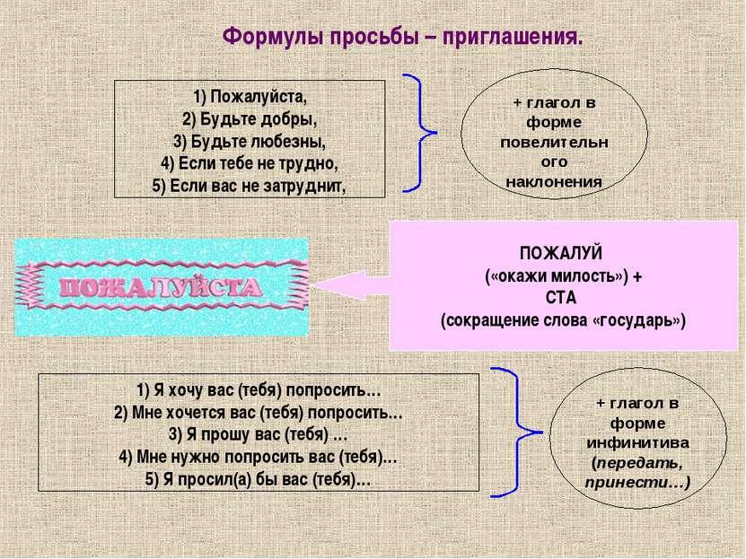 1) Пожалуйста, 2) Будьте добры, 3) Будьте любезны, 4) Если тебе не трудно, 5)...