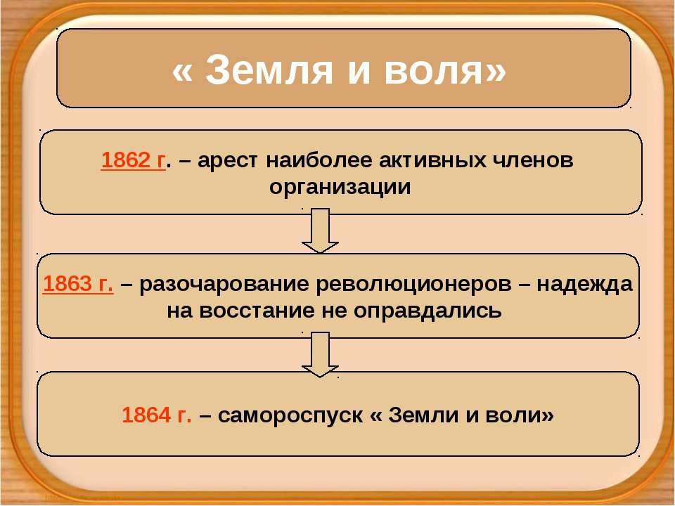 « Земля и воля» 1862 г. – арест наиболее активных членов организации 1863 г. ...