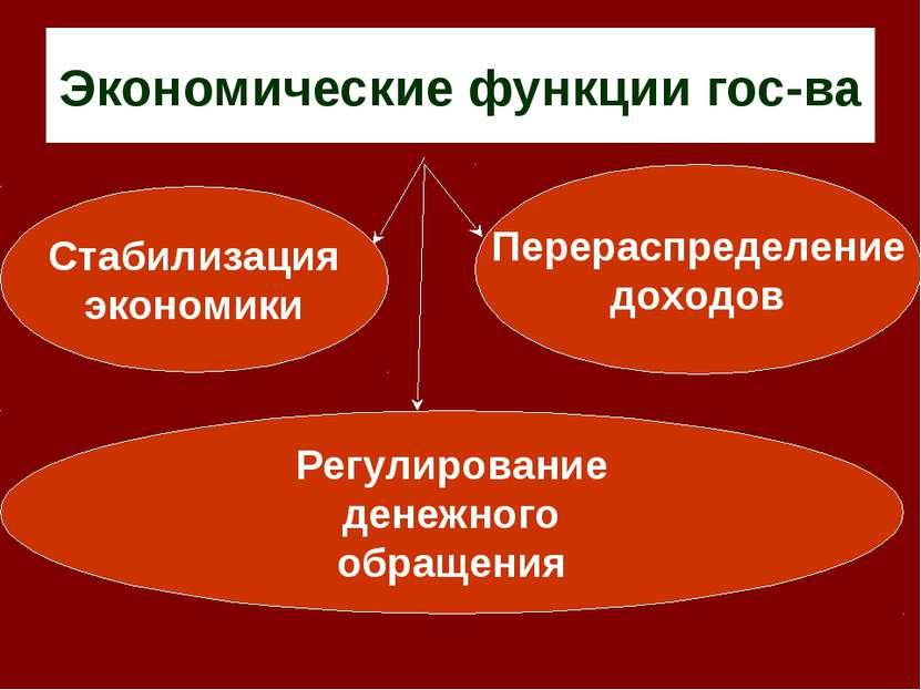 Экономические функции гос-ва Стабилизация экономики Перераспределение доходов...