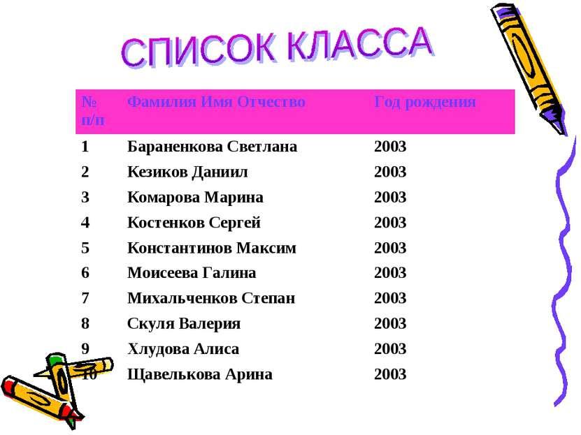 № п/п Фамилия Имя Отчество Год рождения 1 Бараненкова Светлана 2003 2 Кезиков...