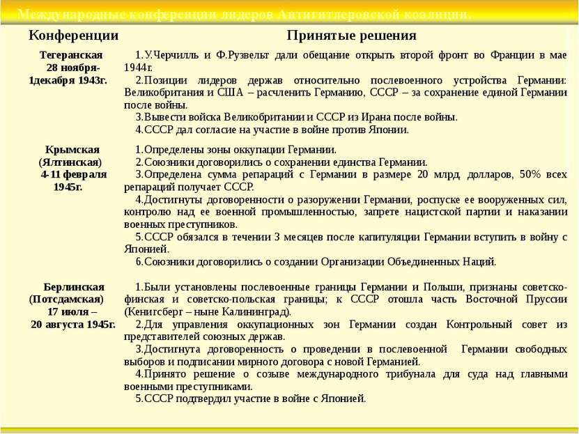 Международные конференции лидеров Антигитлеровской коалиции. Конференции Прин...