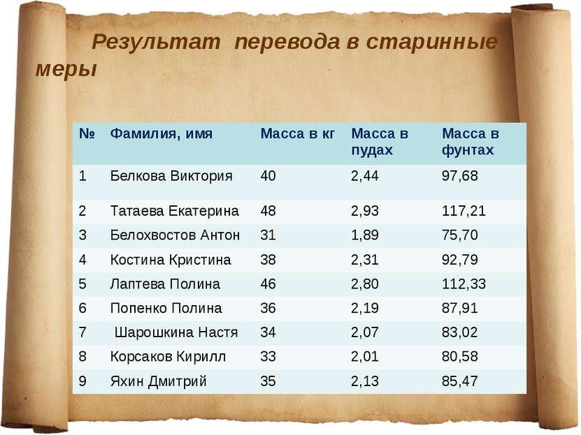 Результат перевода в старинные меры № Фамилия, имя Масса в кг Масса в пудах М...