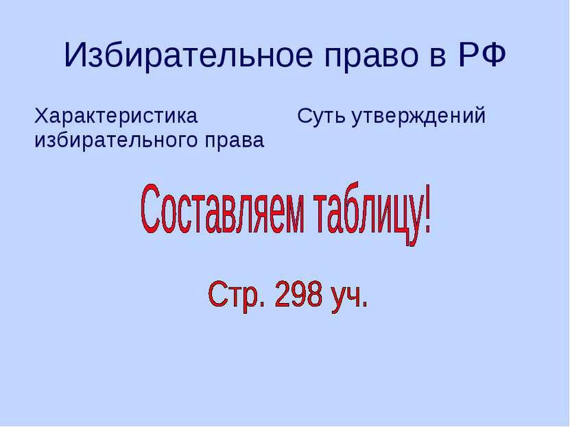 Избирательное право в РФ Характеристика избирательного права Суть утверждений