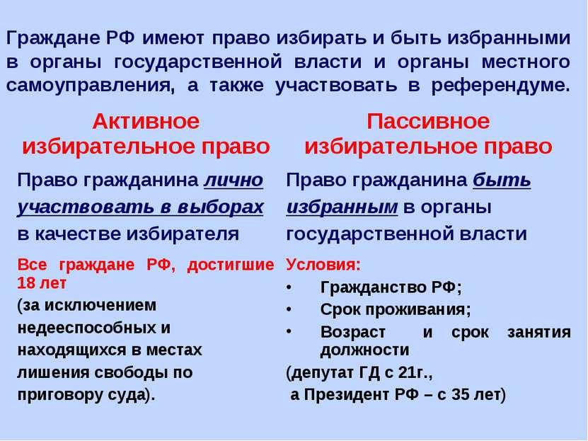 Граждане РФ имеют право избирать и быть избранными в органы государственной в...