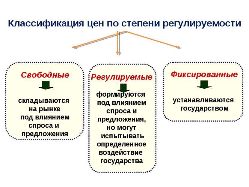 Классификация цен по степени регулируемости