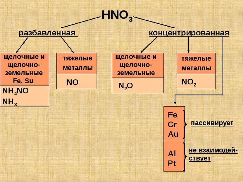 HNO3 разбавленная концентрированная щелочные и щелочно-земельные Fe, Su тяжел...