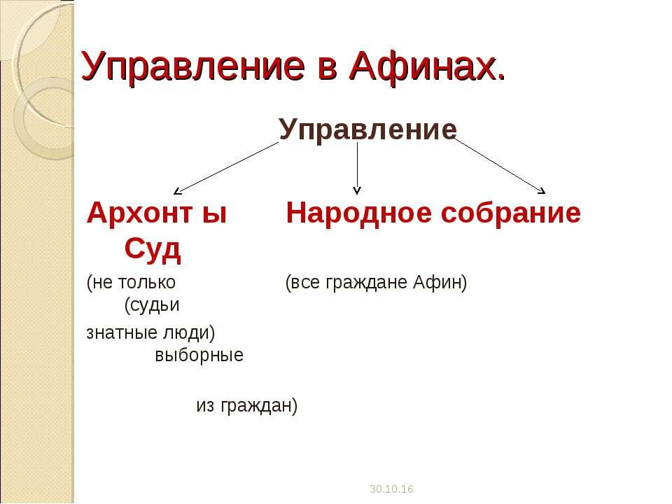 Управление в Афинах. Управление Архонт ы Народное собрание Суд (не только (вс...