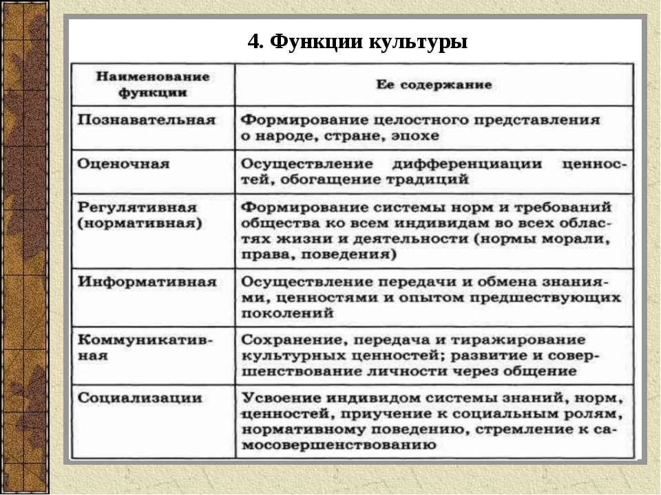 4. Функции культуры