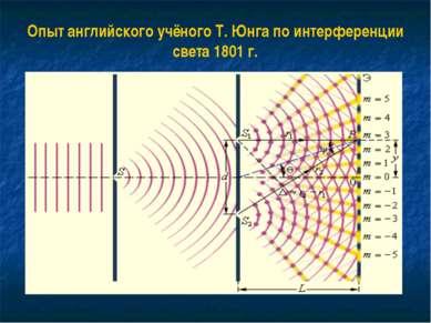 Опыт английского учёного Т. Юнга по интерференции света 1801 г.