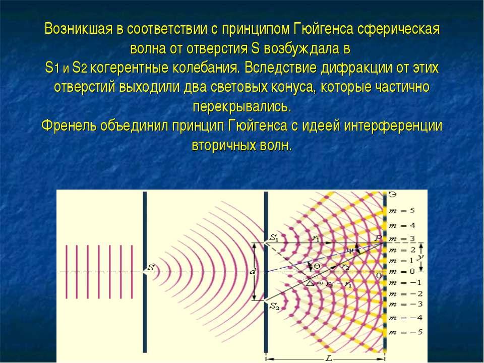 Возникшая в соответствии с принципом Гюйгенса сферическая волна от отверстия ...