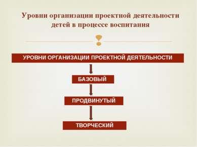 Уровни организации проектной деятельности детей в процессе воспитания УРОВНИ ...